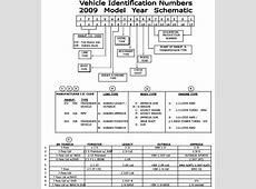 VIN how to read a Subaru Vehicle Identification Number