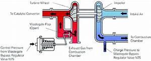 Waste Gate Turbochargers