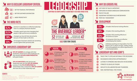 leadership  management international salonspa