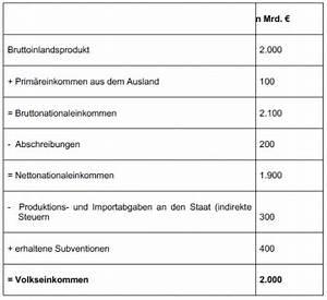 Bruttoinlandsprodukt Berechnen : friedrichmikro konomie und makro konomie bungen karteikarten online lernen cobocards ~ Themetempest.com Abrechnung