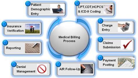 medicall billing  coding medical billing process