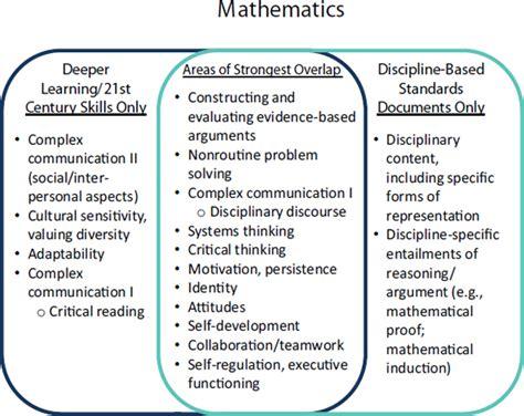 deeper learning  english language arts mathematics