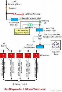 Single Line Diagram Of 11kv Substation - Meaning  U0026 Explanation