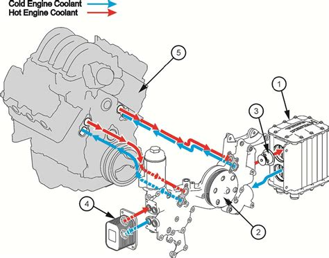 Boat Engine Cooling Diagram by Standard Engine Diagram New Wiring Resources 2019