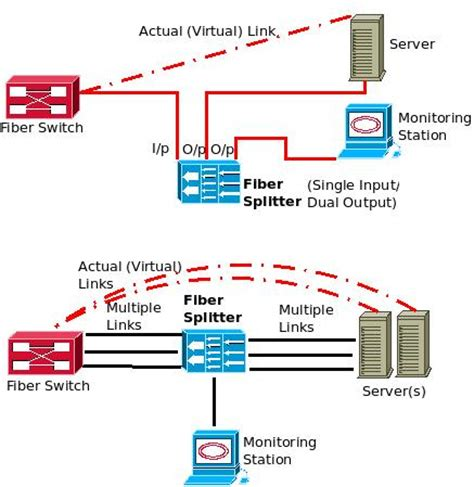 combiner visio templates you can use optical taps to monitor fiber cables optical