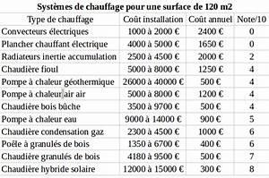 Comparatif Tarif Gaz : comparatif chauffage ~ Maxctalentgroup.com Avis de Voitures