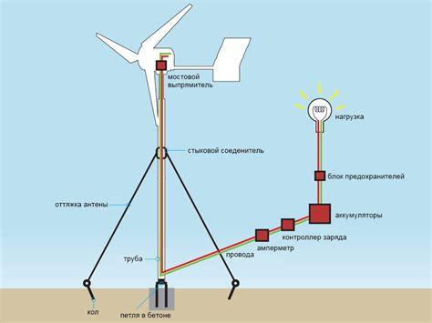 Как сделать ветрогенератор своими руками 5 этапов Билдико