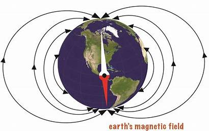Magnetic Compass Field Earth North Earths Poles