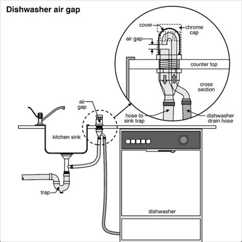 dishwasher air gap sink dishwasher hookup
