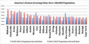 America's Fastest Growing Cities - MyNewPlace LocalTalk