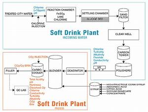 Industry Guide  Soft Drink