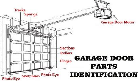 Garage Not Opening by Garage Door Not Opening Gmaxsupport