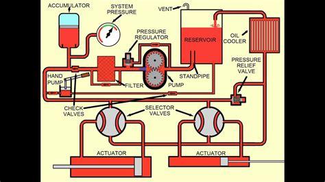 Hydraulic Systems Youtube