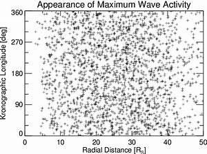 Position Of The Maxima Of The Wave Activity Index In