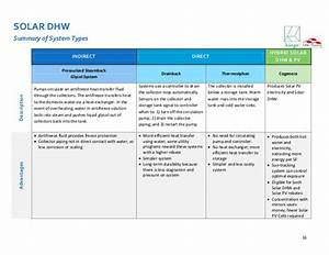 Field Guide To Solar Dhw Systems For Multifamily Buildings