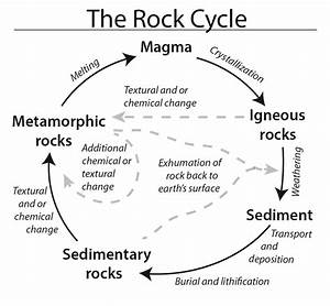 Metamorphic Rock Cycle Diagram Images - How To Guide And ...