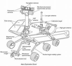 Spirit rover