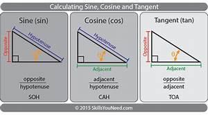 Sin Cos Tan Berechnen : sin cos tan formulas ~ Themetempest.com Abrechnung