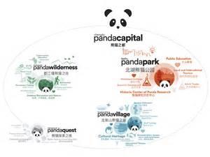 Chengdu Panda Reserve  U2013 Sasaki