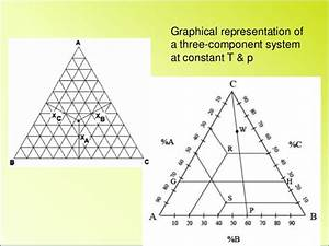 Physical Chemistry Phase Diagram 3 Components