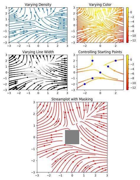 best visualization the best python data visualization libraries fusionbrew