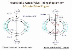 What Is The Valve Timing Diagram For A 4