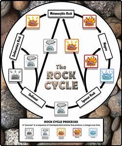 Rock Cycle Diagram  No Animation   U2026