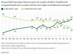 New Gallup Poll Shows Marriage Equality Support at 60% ...