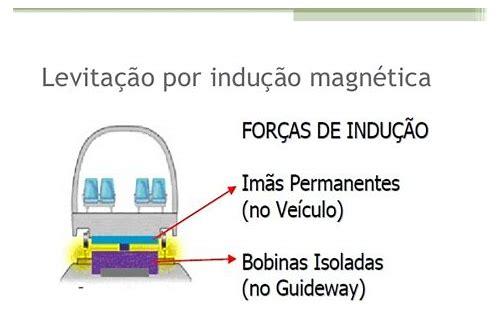 levitação magnética pdf baixar gratis
