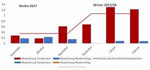 Abweichung In Prozent Berechnen : wetter herbst und winter 2017 2018 aktueller wettertrend vom welche rolle spielt ~ Themetempest.com Abrechnung