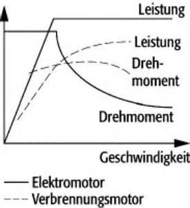 Newtonmeter Berechnen : drehmoment physik baumaschinen und ausr stung ~ Themetempest.com Abrechnung