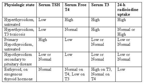 thyroid function tests protein bound iodine test