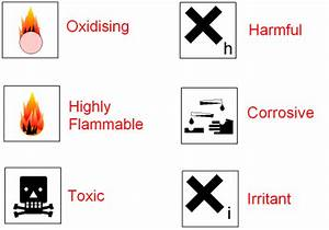 GCSE CHEMISTRY - Chemical Hazard Symbols - Safety Symbols ...