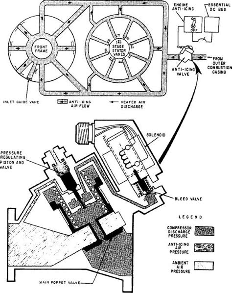 Figure 6-13.-Inlet guide vane anti-icing system.