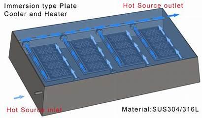 Heat Exchanger Plate Flat Exchange Equipment Thermal