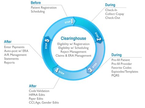 clearing house intouch emr fast simple integrated