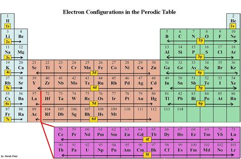 d and d table periodic table ii chemistry gabriel merces brilliant