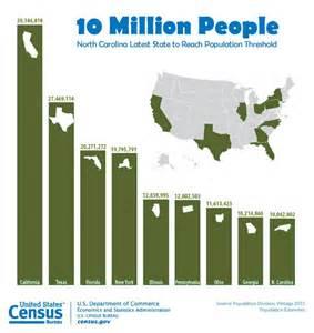 usa statistics bureau u s state populations 2015 carolina becomes 9th