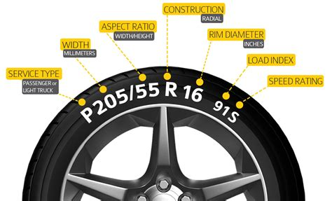 A Guide To Tyre Size Converter