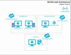 Provisioning Biztalk Server 2013 R2 Environment On