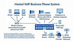 What Is Hosted Pbx  Private Branch Exchange   Your 2019