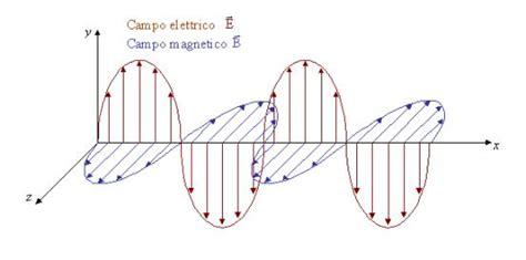 elettromagnetismo dispense trasmissione calore per irraggiamento