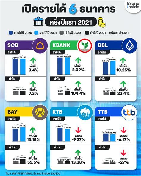 เปิดรายได้ครึ่งปีแรก 6 ธนาคารใหญ่ของไทย กำไรรวมระดับหมื่น ...