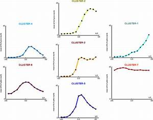 Seven Types Of Ild Functions Observed  Typical Four Ideal