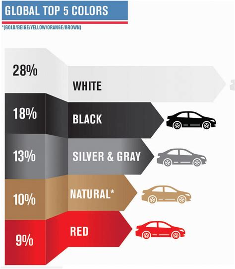 What Is The Most Popular Car Color In The World? » Insta