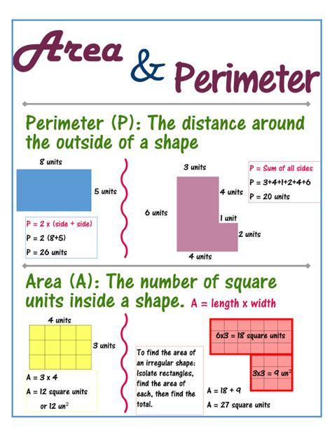 Area And Perimeter Poster  Classroom Caboodle