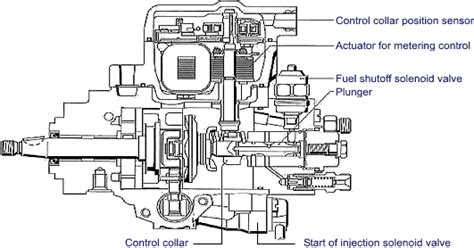 pump  nozzle injection system