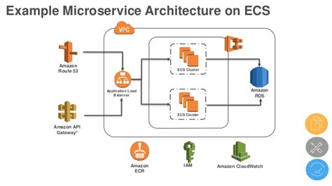 From Monolith To Microservices Containerized