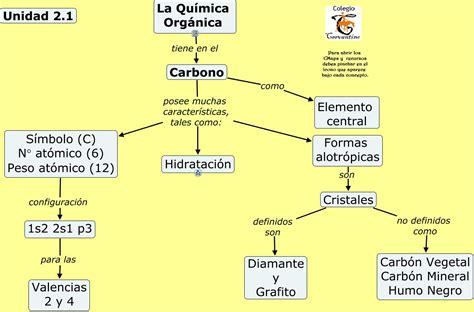 Unidad 2.1 Química Orgánica