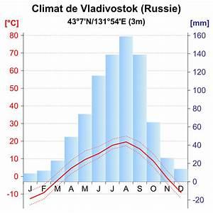 File Vladivostok Climate Diagram-fr Svg
